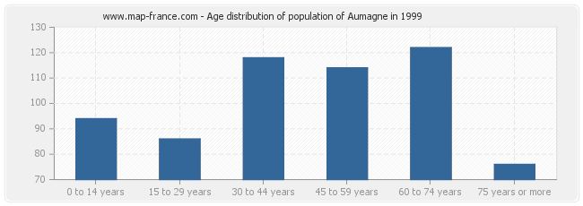 Age distribution of population of Aumagne in 1999