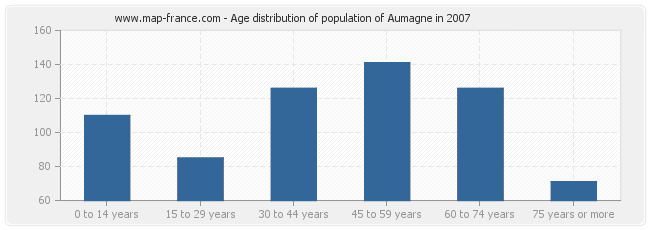 Age distribution of population of Aumagne in 2007
