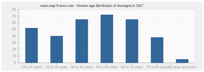 Women age distribution of Aumagne in 2007