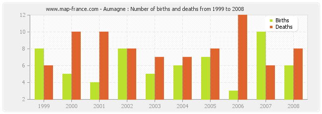 Aumagne : Number of births and deaths from 1999 to 2008