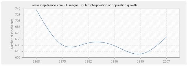 Aumagne : Cubic interpolation of population growth