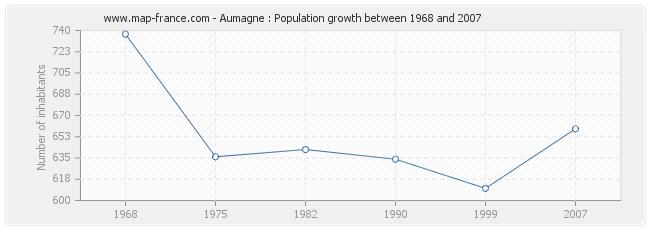 Population Aumagne