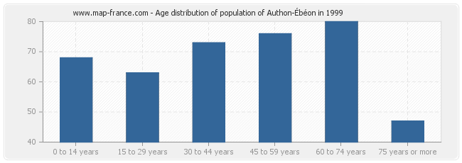 Age distribution of population of Authon-Ébéon in 1999