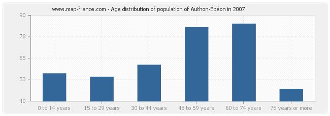 Age distribution of population of Authon-Ébéon in 2007