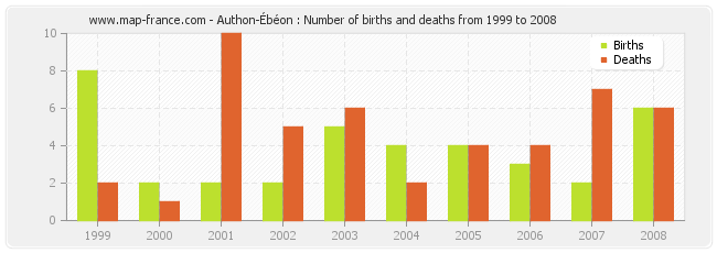 Authon-Ébéon : Number of births and deaths from 1999 to 2008