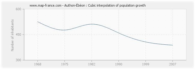 Authon-Ébéon : Cubic interpolation of population growth