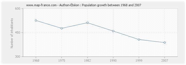 Population Authon-Ébéon