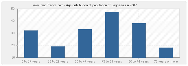 Age distribution of population of Bagnizeau in 2007