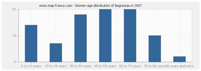 Women age distribution of Bagnizeau in 2007