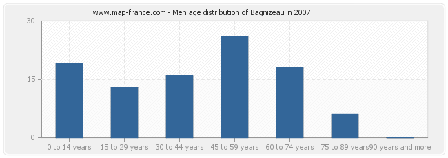 Men age distribution of Bagnizeau in 2007