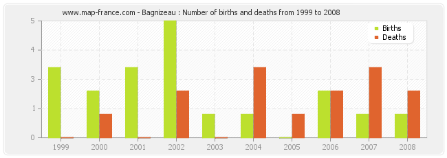 Bagnizeau : Number of births and deaths from 1999 to 2008