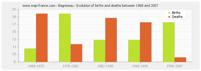 Bagnizeau : Evolution of births and deaths between 1968 and 2007