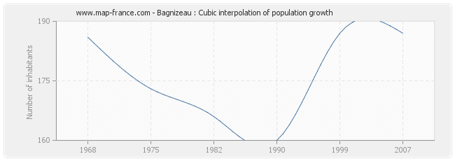 Bagnizeau : Cubic interpolation of population growth