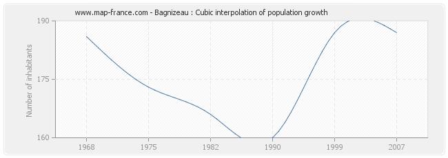 Bagnizeau : Cubic interpolation of population growth