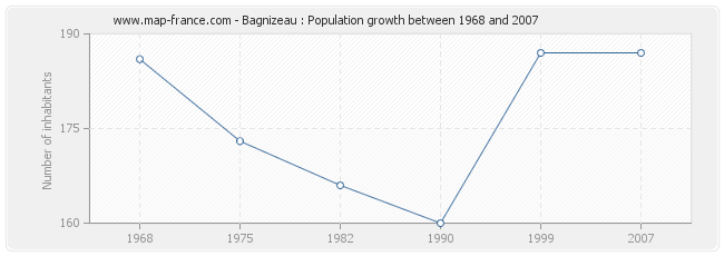 Population Bagnizeau