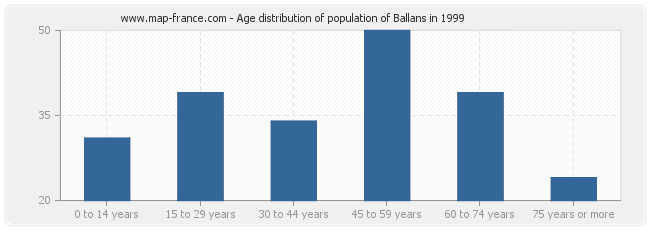 Age distribution of population of Ballans in 1999