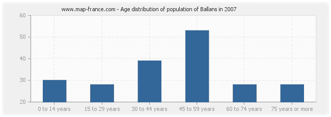 Age distribution of population of Ballans in 2007