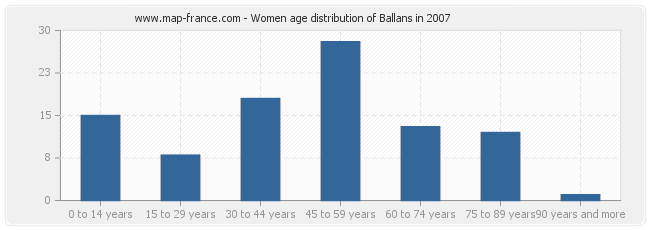 Women age distribution of Ballans in 2007