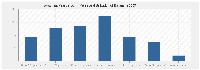 Men age distribution of Ballans in 2007