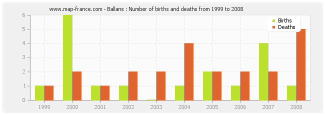 Ballans : Number of births and deaths from 1999 to 2008