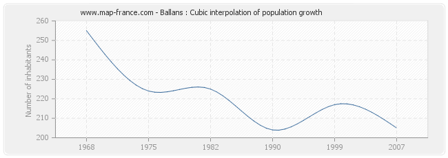 Ballans : Cubic interpolation of population growth