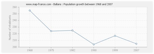 Population Ballans