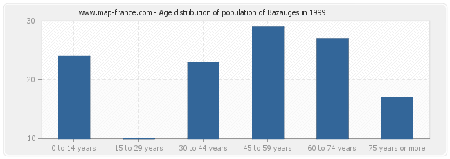 Age distribution of population of Bazauges in 1999