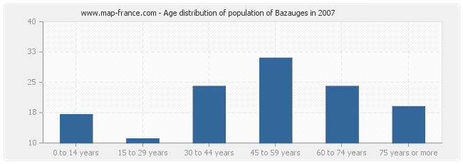 Age distribution of population of Bazauges in 2007