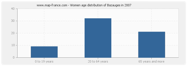 Women age distribution of Bazauges in 2007