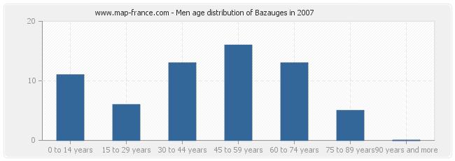 Men age distribution of Bazauges in 2007