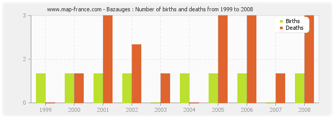 Bazauges : Number of births and deaths from 1999 to 2008