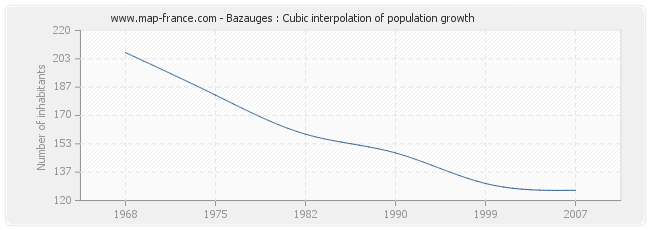 Bazauges : Cubic interpolation of population growth