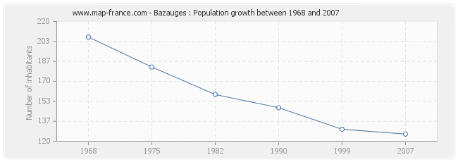 Population Bazauges