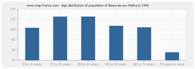 Age distribution of population of Beauvais-sur-Matha in 1999