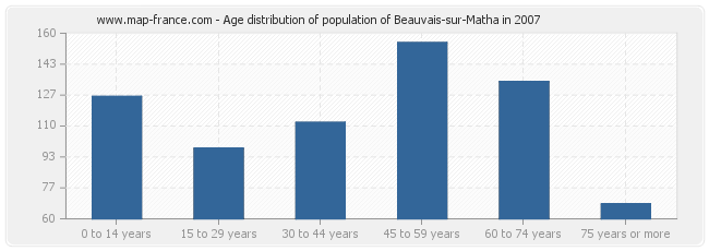 Age distribution of population of Beauvais-sur-Matha in 2007