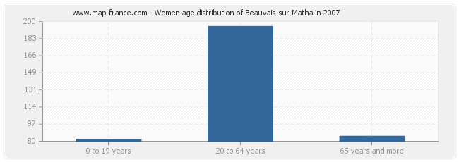 Women age distribution of Beauvais-sur-Matha in 2007