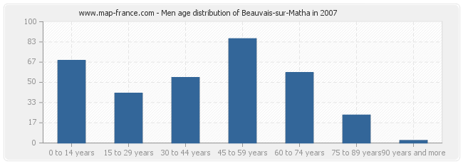Men age distribution of Beauvais-sur-Matha in 2007