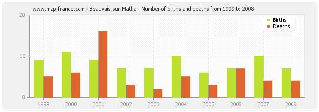 Beauvais-sur-Matha : Number of births and deaths from 1999 to 2008