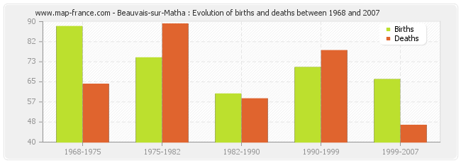 Beauvais-sur-Matha : Evolution of births and deaths between 1968 and 2007