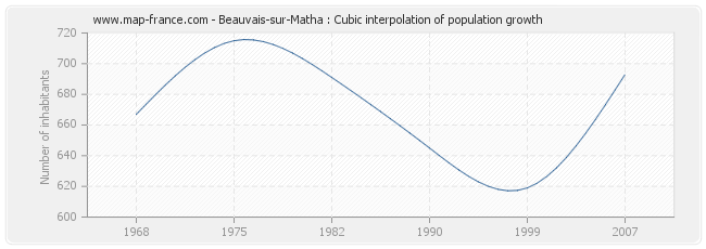 Beauvais-sur-Matha : Cubic interpolation of population growth