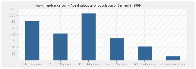 Age distribution of population of Berneuil in 1999