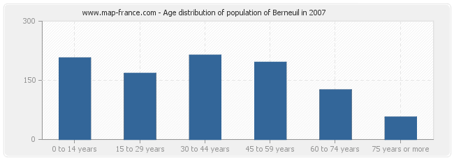 Age distribution of population of Berneuil in 2007