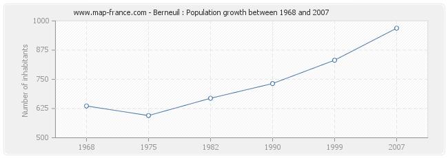 Population Berneuil