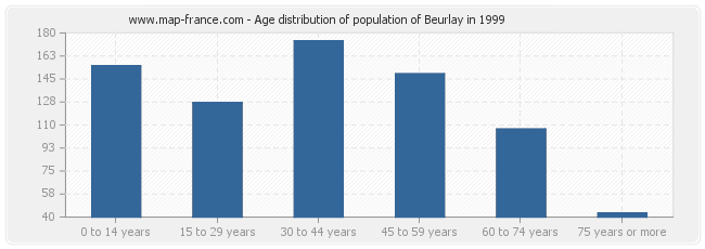 Age distribution of population of Beurlay in 1999