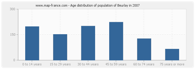 Age distribution of population of Beurlay in 2007