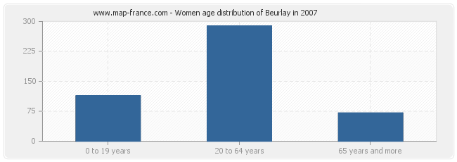Women age distribution of Beurlay in 2007