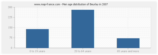Men age distribution of Beurlay in 2007