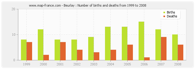 Beurlay : Number of births and deaths from 1999 to 2008