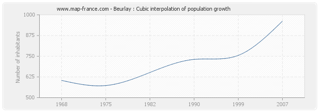 Beurlay : Cubic interpolation of population growth