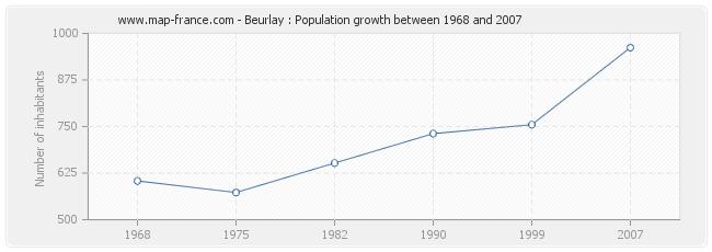 Population Beurlay